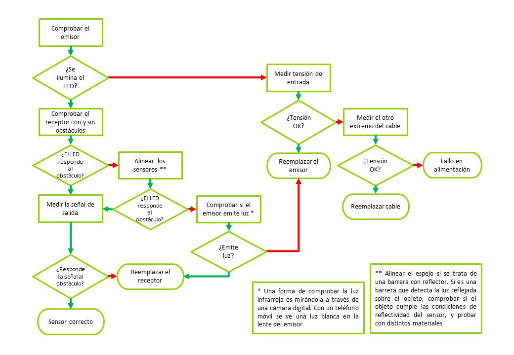 Diagrama de flujo para el diagnóstico de fotocélulas