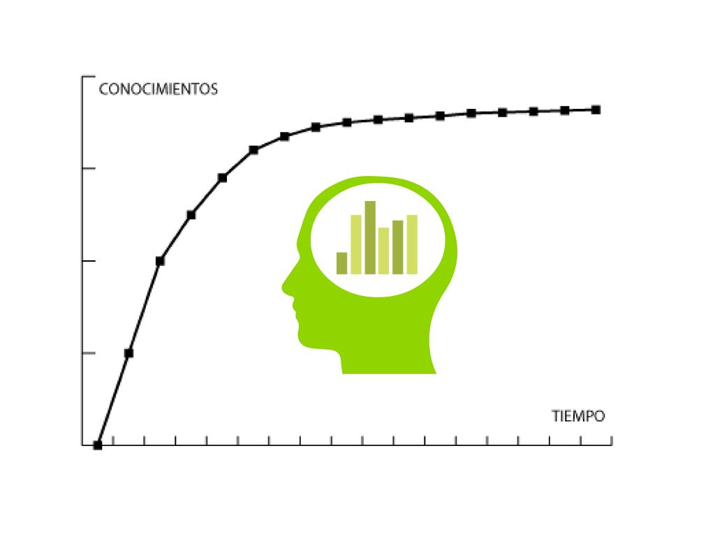 La curva de aprendizaje de un técnico