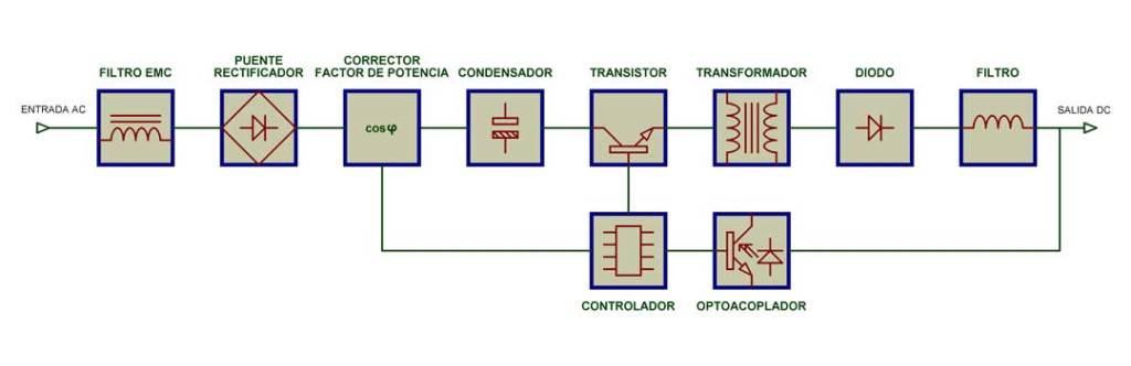 Bloques de una fuente de alimentación conmutada (SMPS)