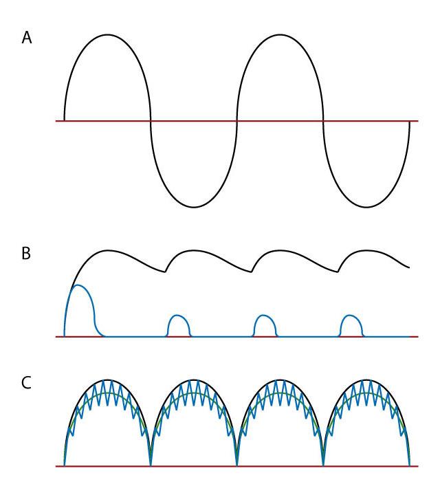 Formas de onda en un PFC