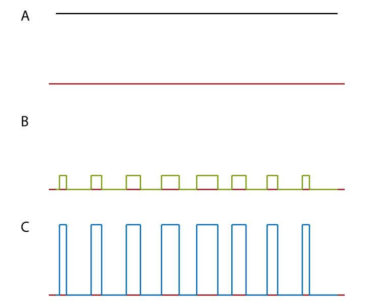 Señales en el transistor de conmutación