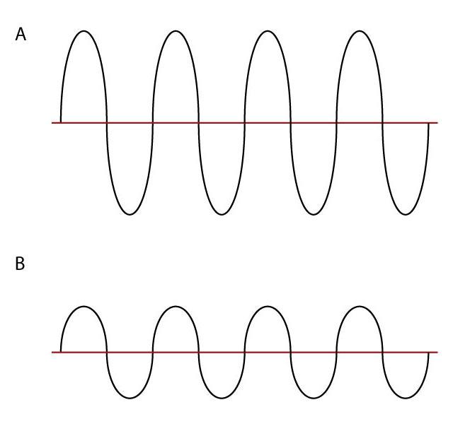 Formas de onda en un transformador
