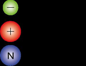 Electrónica básica - partículas subatómicas