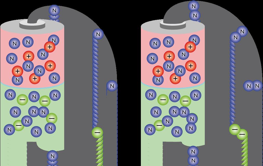Comparación de la corriente según la sección