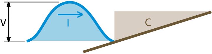 Comparación entre condensador y las olas marinas