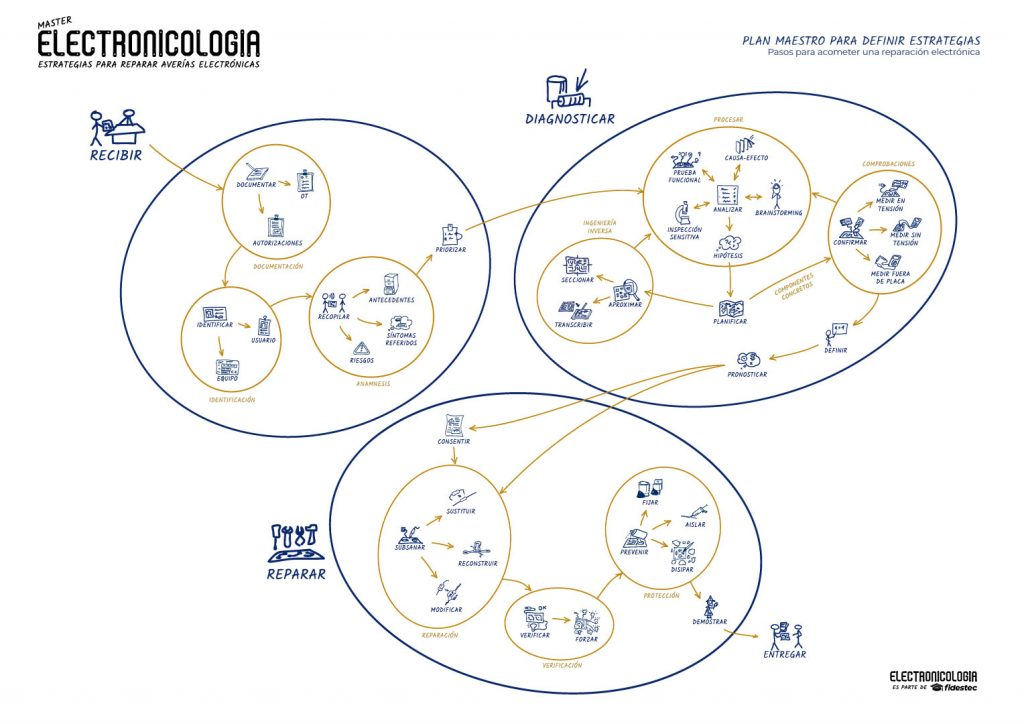 Electronicología - Plan maestro completo