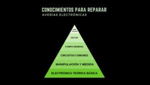 Conocimientos para reparar averías electrónicas