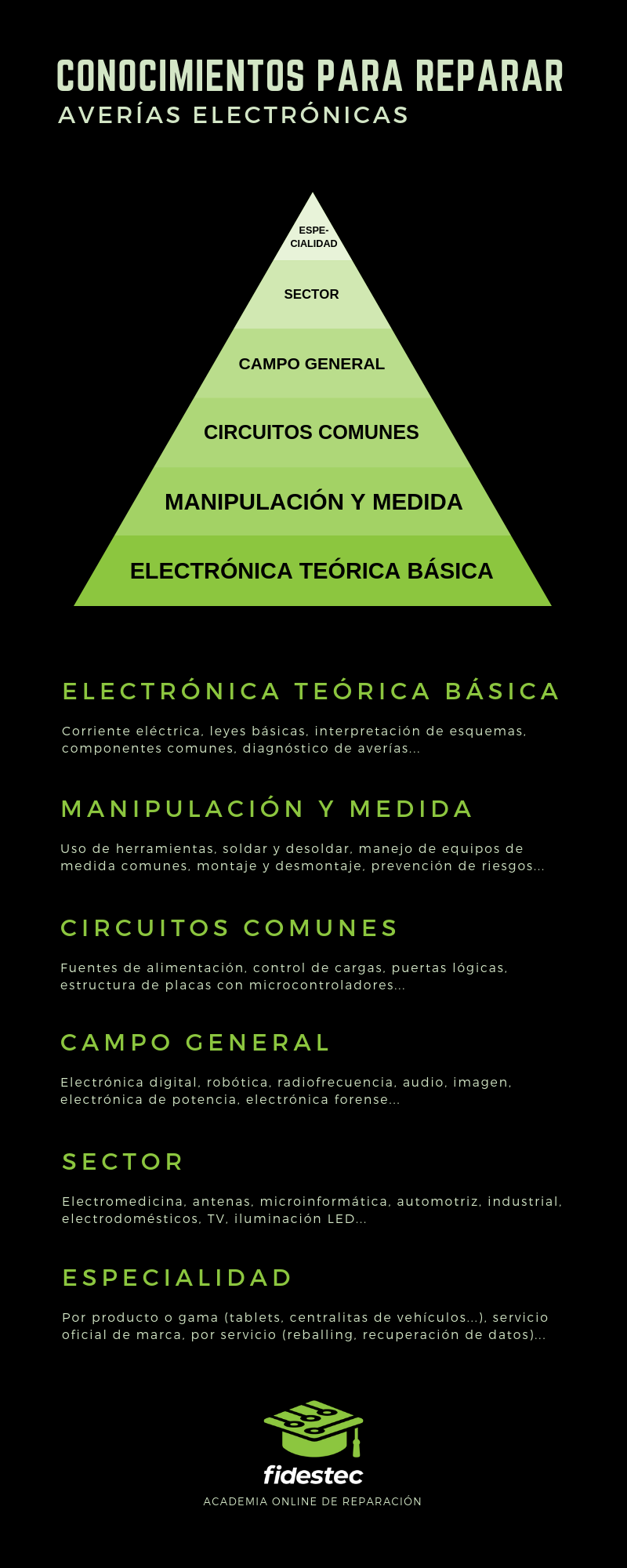 Pirámide sobre los conocimientos para reparar averías electrónicas